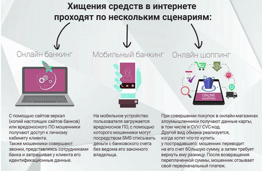 Сценарий хищения средств в интернете