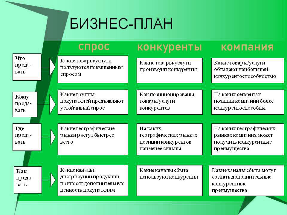 Основа бизнес-плана