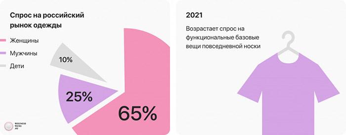 Спрос на российский рынок одежды