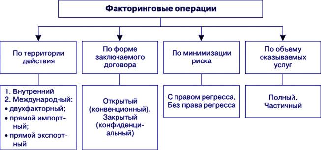 виды факторинга