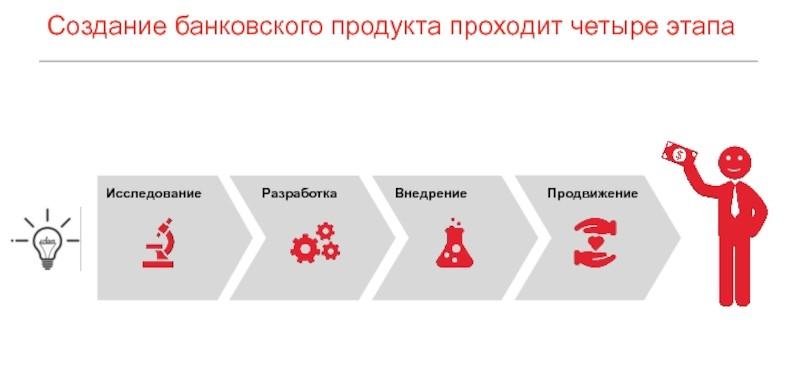 этапы построения бизнеса