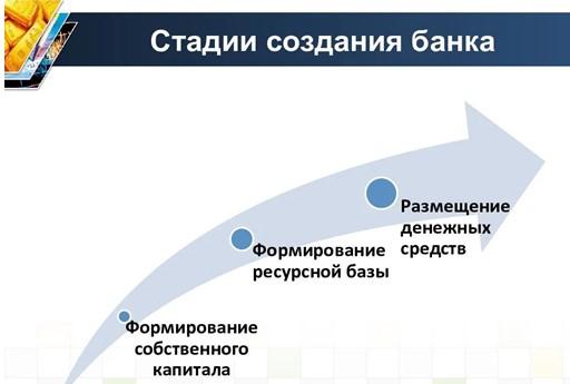 стадии создания банка