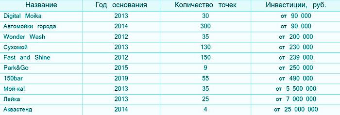 Список лучших автомоек России, предлагающих работу по франшизе