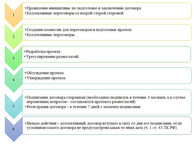порядок заключения коллективного договора