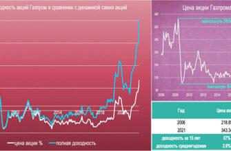 Как продать акции Газпрома через Газпромбанк